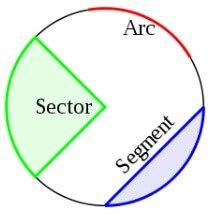 mensuration formulas circle